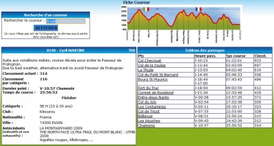 Temps de passage officiels TDS